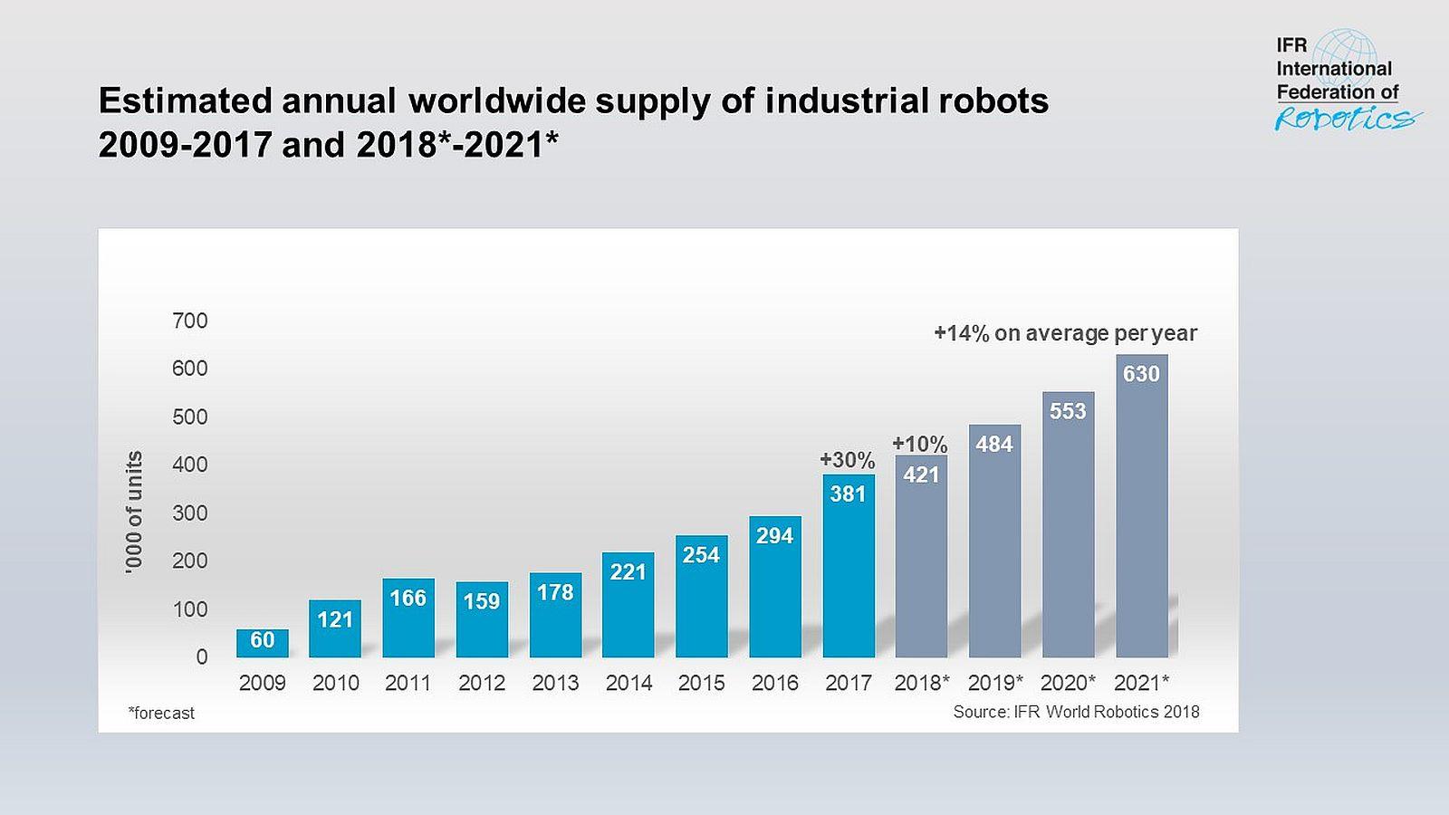 IFR publikuje najnowszy World Robotics Report