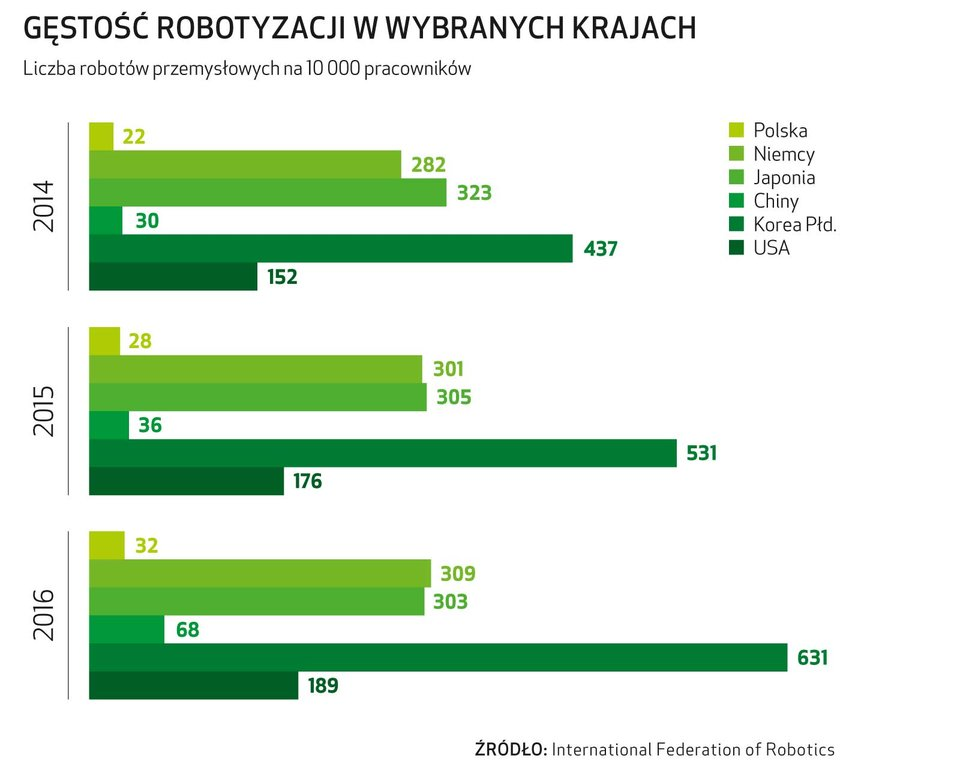 astor-gestosc-robotyzacji-statystyki.