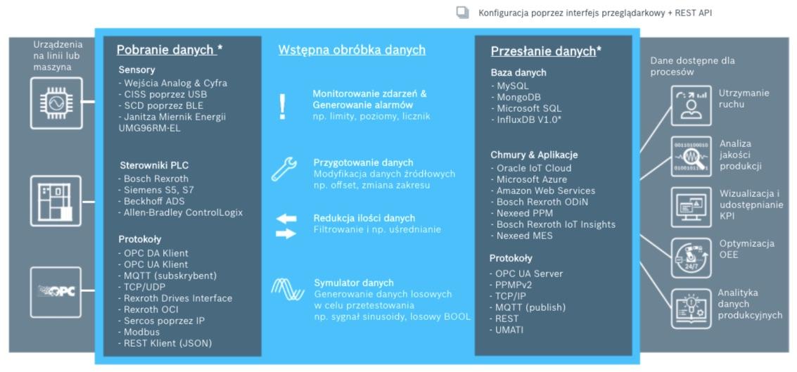 Bosch Rexroth IoT Gateway interfejs