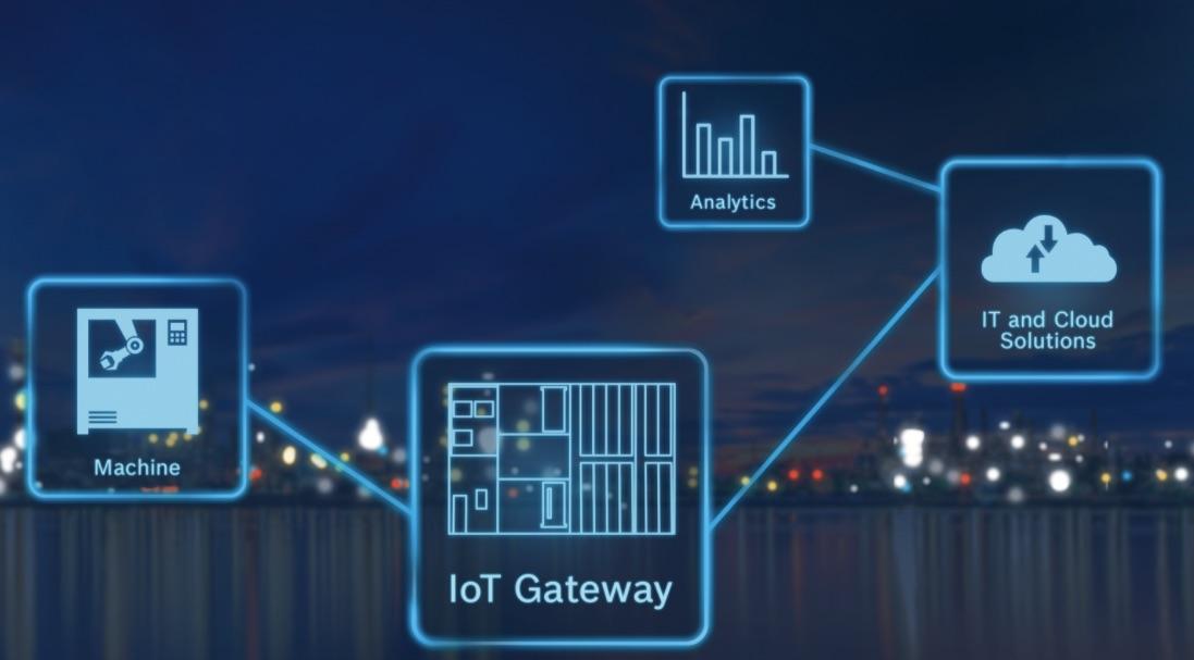 Oprogramowanie IoT Gateway Bosch Rexroth