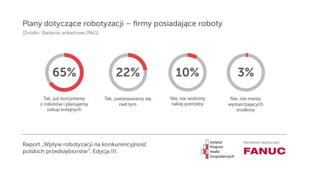 fanuc-robotyzacja-raport-ipag-8