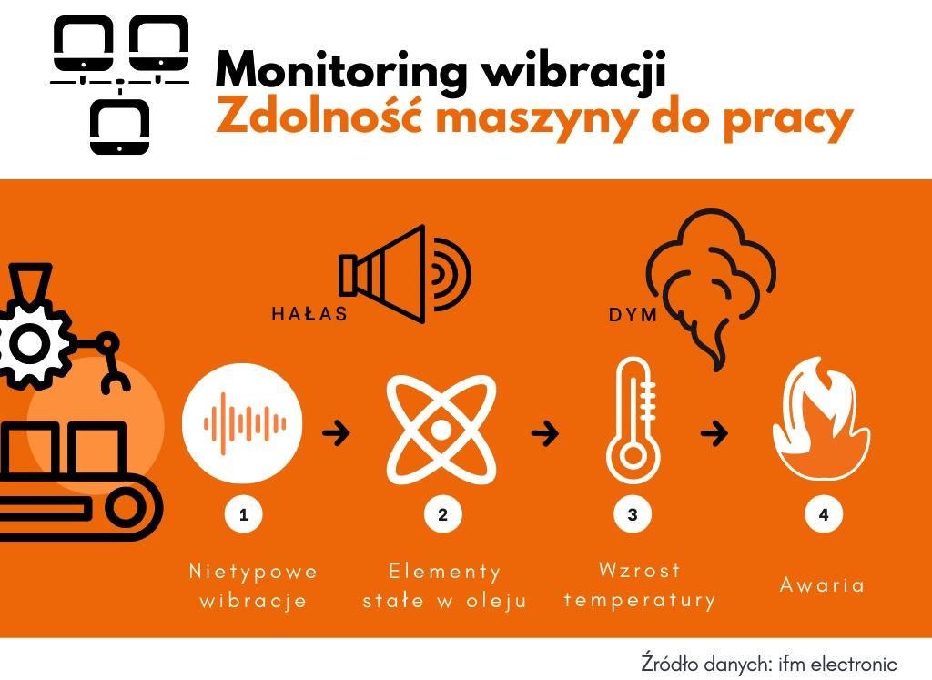 ifm electronic monitoring pracy maszyn