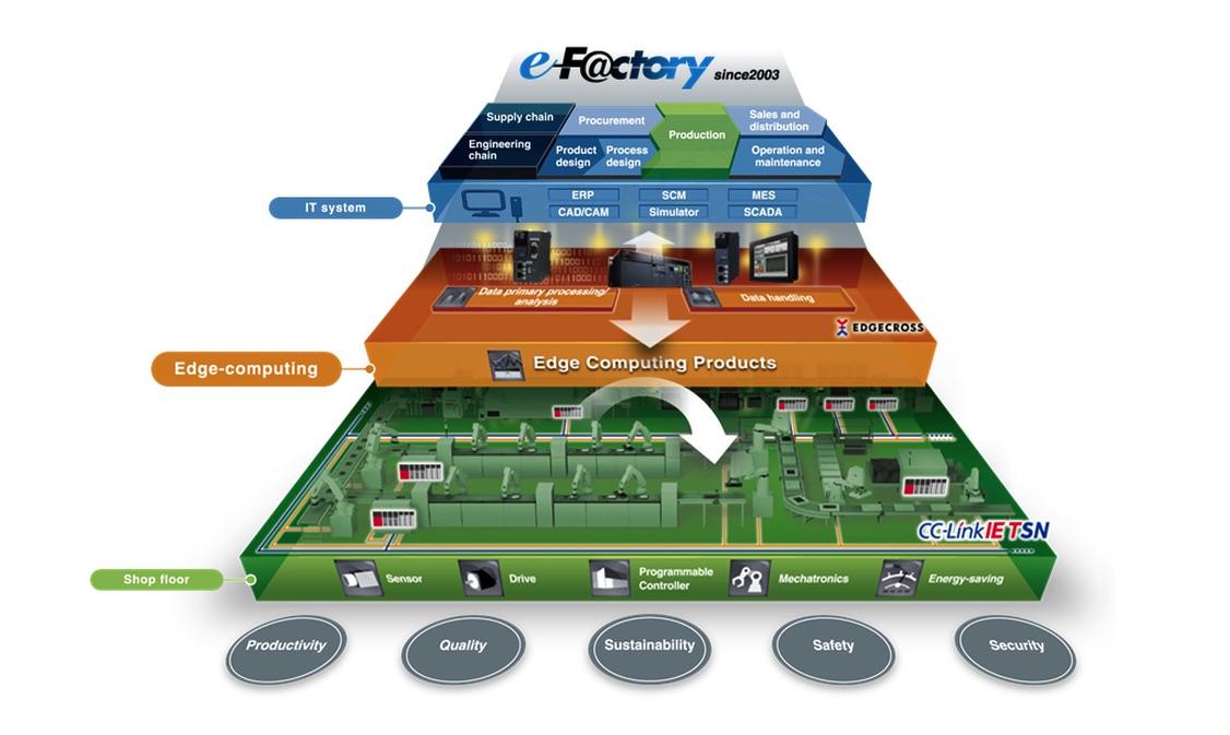 Mitsubishi Electric Europe Fabryka Przyszłości cyfryzacja