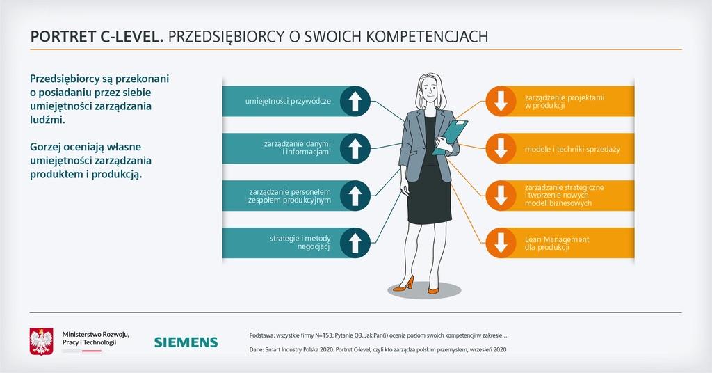 Siemens Smart Industry Polska 2020 kompetencje