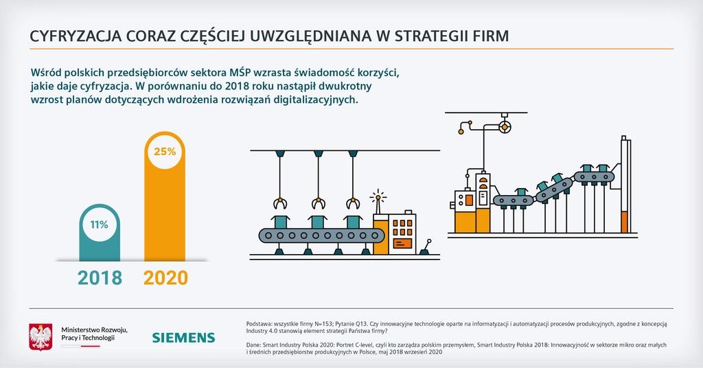 Siemens Smart Industry Polska 2020 rozwój cyfryzacji