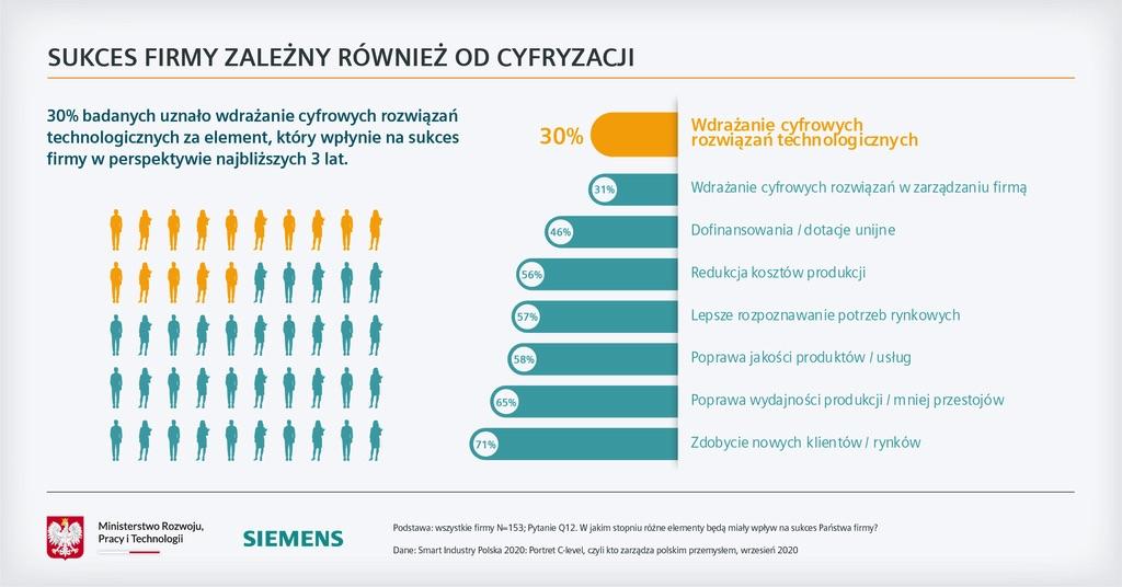 Siemens Raport Smart Industry Polska sukces to cyfryzacja