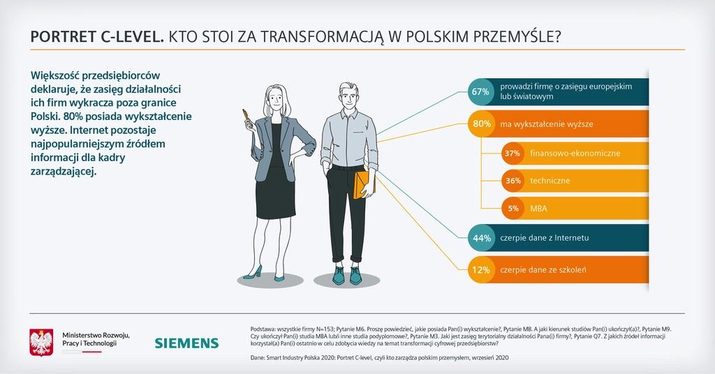 Siemens Raport Smart Industry Polska 2020 transformacja firm
