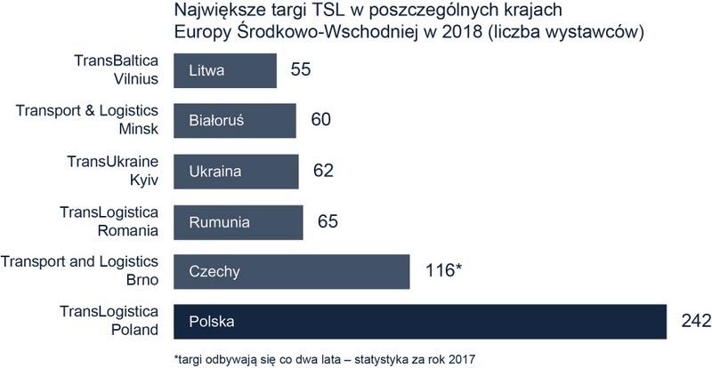 branża TSL w Europie Środkowo-Wschodniej