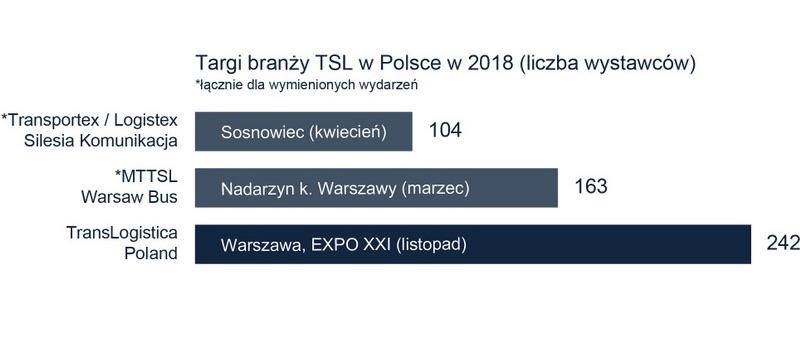 Branży TSL w Polsce zestawienie