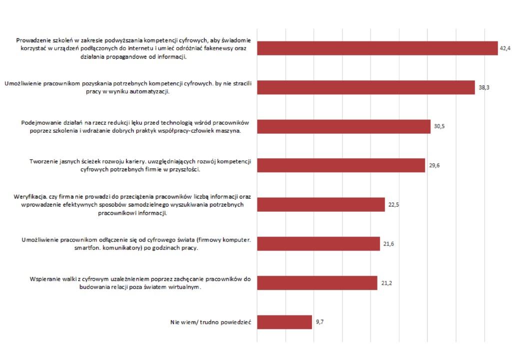 Cechy firmy odpowiedzialnej cyfrowo
