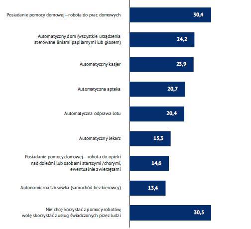 Ankieta z jakich udogodnień technologicznych korzystasz